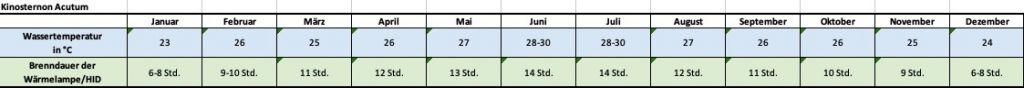 Angaben für jeden Monat zu Temperatur und Beleuchtung Kinosternon acutum tabasco Klappschildkröte Temperaturtabelle Temperatur Wasser Aquarium Leuchtdauer Brenndauer HQI HID Metalldampflampe