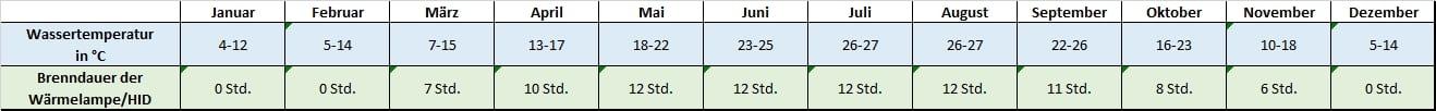 Angaben für jeden Monat zu Temperatur und Beleuchtung mauremys reevesi