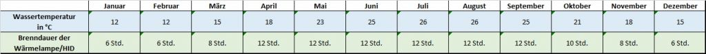 Angaben für jeden Monat zu Temperatur und Beleuchtung Mauremys sinensis Chinesische Streifenschildkröte Temperatur Temperaturtabelle Brenndauer Leuchtdauer HQI HID Metalldampflampe Monatsrythmus