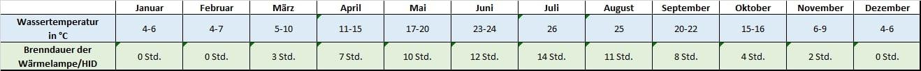 Angaben für jeden Monat zu Temperatur und Beleuchtung Pseudemys concinna Hieroglyphen-Schmuckschildkröte Temperatur Temperaturtabelle Leuchtdauer Brenndauer HQI HID Metalldampflampe Monatsrythmus