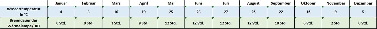 Angaben für jeden Monat zu Temperatur und Beleuchtung Sternotherus carinatus Dach-Moschusschildkröte Temperatur Temperaturtabelle Leuchtdauer Brenndauer HID HQI Metalldampflampe Monatsrythmus