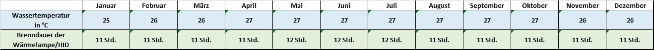 Angaben für jeden Monat zu Temperatur und Beleuchtung Trachemys callirostris Kinnflecken-Schmuckschildkröte Temperatur Temperaturtabelle Leuchtdauer Brenndauer HQI HID Metalldampflampe Monatsrythmus