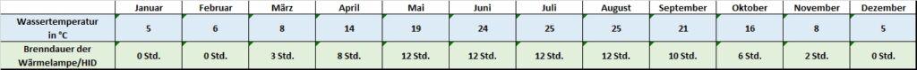Angaben für jeden Monat zu Temperatur und Beleuchtung trachemys scripta scripta
