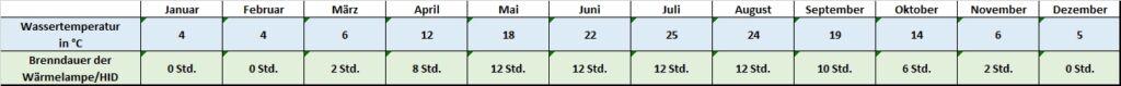 Angaben für jeden Monat zu Temperatur und Beleuchtung Trachemys scripta troostii Buchstaben Schmuckschildkröten Cumberland Schmuckschildkröte Temperaturtabelle Temperatur Brenndauer Leuchtdauer HID HQI Metalldampflampe Monatsrhythmus