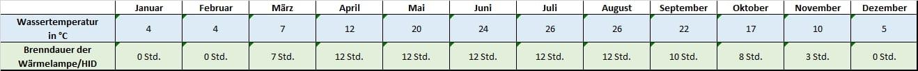 Angaben für jeden Monat zu Temperatur und Beleuchtung mauremys mutica